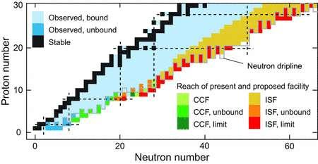 """La """"carte des noyaux"""". En noir les noyaux stables connus et en bleu ceux instables. Les autres couleurs correspondent à des noyaux hypothétiques à la portée des accélérateurs (Crédit : Michigan State University Board of Trustees)."""