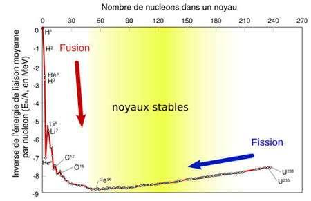 Courbe d'Aston : Inverse de l'énergie de liaison par nucléon des noyaux en fonction du nombre de nucléons. L'énergie de liaison par nucléon représente l'énergie qu'il faut dépenser en moyenne pour arracher un nucléon d'un noyau. Cette valeur est représentative de la stabilité d'un noyau : les noyaux les plus stables correspondent à la région où la courbe est minimale.