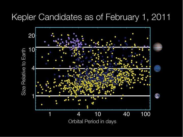 Répartition des candidats exoplanètes de Kepler en périodes orbitales (abscisses) et en rayons de la Terre (ordonnées). © Nasa, Wendy Stenzel