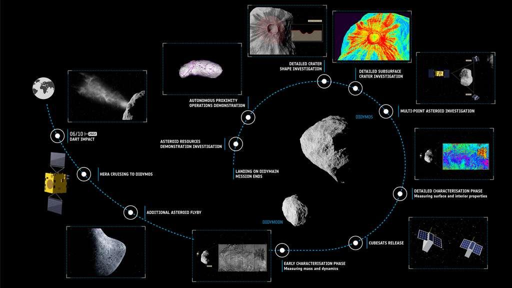 Le timeline de la mission Hera. © ESA