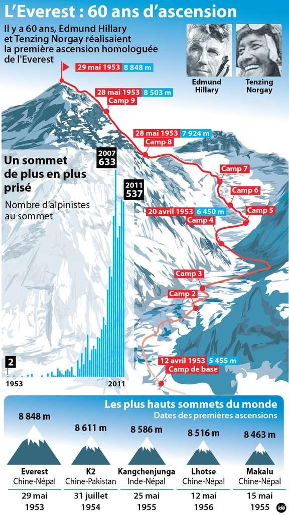 La première conquête de l'Everest a été réalisée par son versant ouest. De nos jours, il existe 15 voies possibles pour accéder au sommet. © Idé