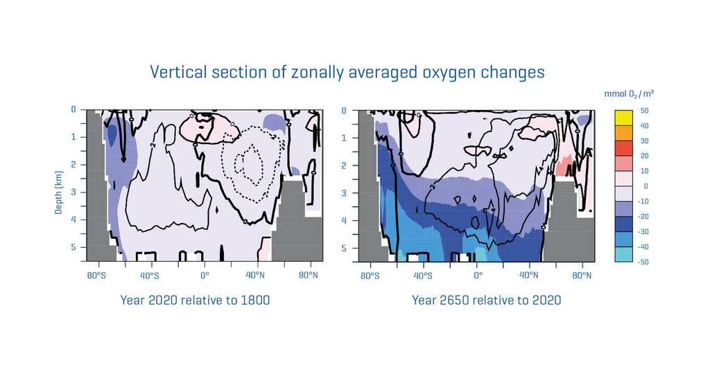 Après avoir touché les couches superficielles de l'océan, la désoxygénation en cours du fait de nos émissions de CO2 devrait se poursuivre pendant des siècles dans les profondeurs. © C. Kersten, A. Oschlies, Helmholtz Centre for Ocean Research Kiel