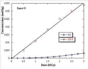 Influence de la température d'irradiation sur la création de trans-trans-diènes. La concentration quasiment nulle de ces défauts lors d'irradiations à 8 K montre un processus dominé par la diffusion radicalaire. © DR