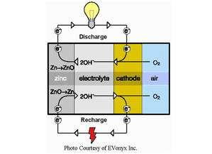 (Cliquer pour agrandir.) Schéma type d'un accumulateur zinc-air. © Evonyx Inc.