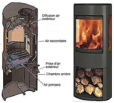 Principe du poêle à double combustion. Passant par une chambre indépendante, l'air extérieur s'élève jusqu'à une plaque spécifique (brevetée) qui le met en contact avec les gaz imbrûlés, engendrant ainsi la double combustion. © Dovres