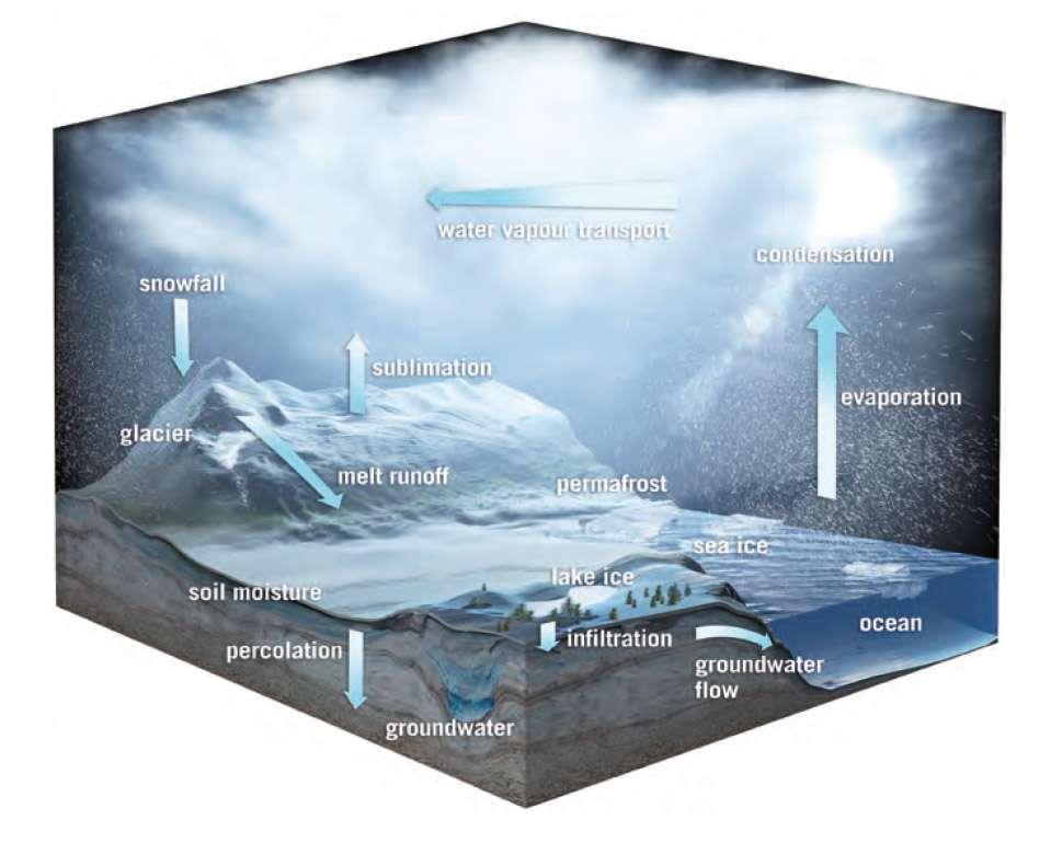 La biomasse forestière, l'eau potable sous forme de neige et la composition de l'atmosphère dans la troposphère et la stratosphère sont les trois thématiques en compétition pour la septième mission d'exploration de la Terre de l'Esa (à l'image, différents épisodes du cycle de l'eau). © Esa