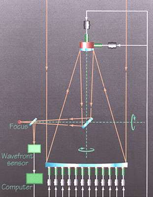 Figure 4. Principe du contrôle actif d'un télescope actif ou segmenté. Les pistons (actuateurs) sous le miroir servent à corriger les déformations du miroir primaire pour lui donner la surface optique idéale. Dans le cas d'un miroir monolithique actif les pistons compensent les déformations de celui-ci, dans le cas d'un miroir segmenté ils servent à maintenir en position les segments les uns par rapport aux autres afin d'épouser, dans les deux cas, la surface idéale (généralement une parabole ou une hyperbole). © ESO
