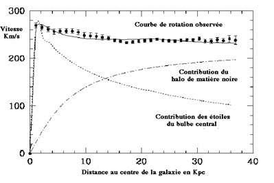 Les points en haut (avec les barres d'erreur des mesures) représentent la vitesse mesurée en fonction de la distance au centre de la galaxie et donnent la courbe de rotation observée. La courbe en pointillés est la courbe de rotation prédite par la contribution en masse des étoiles de la galaxie. La courbe en tiretés donne la contribution d'un halo sphérique de matière noire. La courbe continue (en haut) tient compte de l'ensemble des contributions et est en bon accord avec les observations. © DR
