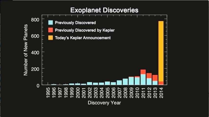 Les découvertes annuelles d'exoplanètes depuis 1995. En rouge, celles précédemment découvertes par Kepler et en bleu celles repérées par d'autres instruments. Les archives des observations du satellite viennent d'en livrer 715 de plus (en orange). © Nasa Ames/Seti/J Rowe