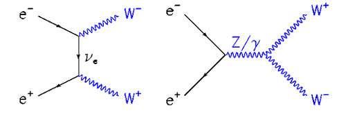 Fig. 7 : diagramme d'une collision électron positron conduisant à la création d'une paire W+W- par deux processus physiques possibles.