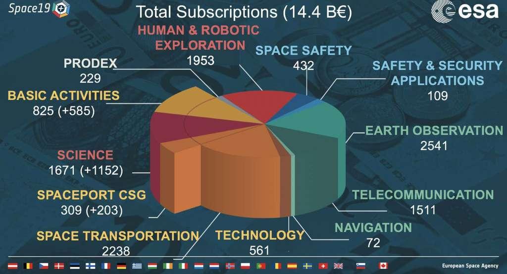 Répartition, par domaines d'activités, du budget de l'Agence spatiale européenne pour la période 2020-2024. © ESA