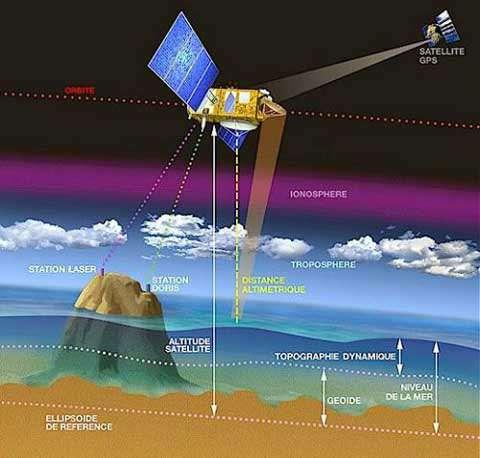 Mesure du niveau de la mer par altimétrie satellitaire. © Cnes
