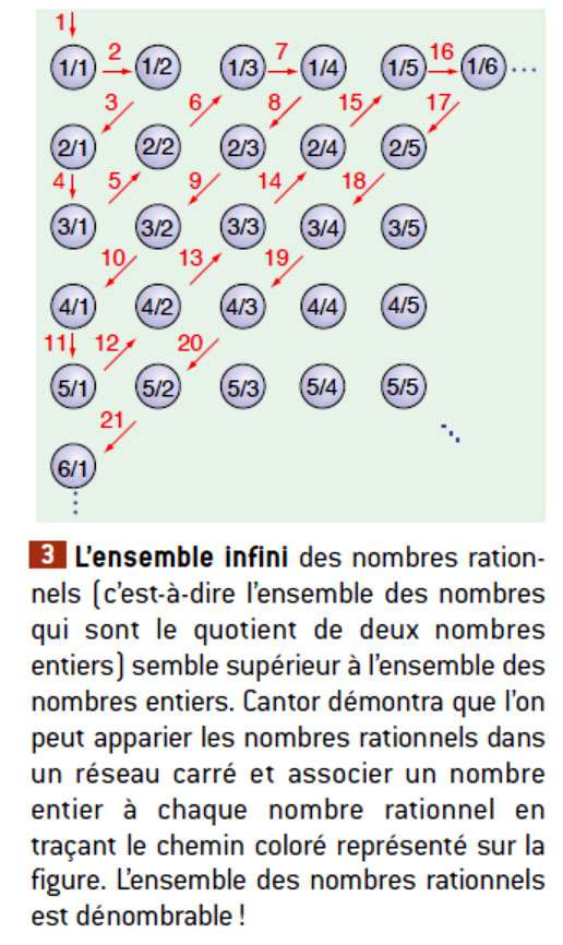 Georg Cantor a montré qu'il est possible de dénombrer l'ensemble des nombres rationnels, qui paraît plus grand que l'ensemble des nombres entiers. © Belin
