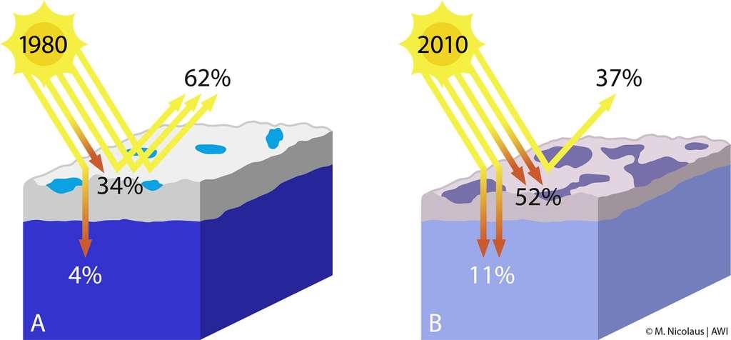 Dans les années 1980, la banquise était plus épaisse que maintenant, et contenait moins de flaques d'eau en été. Le rayonnement incident était alors beaucoup mieux réfléchi (à hauteur de 62 %, sur la figure A). Seule 4 % de la lumière solaire était transmise à l'océan. En 2010, la banquise s'est largement amincie et de plus grandes étendues d'eau se sont formées au-dessus de la glace. L'énergie réfléchie ne représente plus que 37 % du rayonnement incident, et l'océan en absorbe 11 %. © Marcel Nicolaus, Yves Nowak, Alfred Wegener Institute