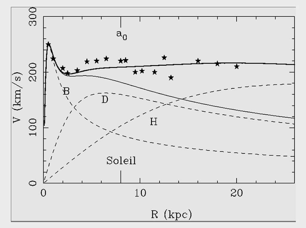 Courbe de rotation dans une galaxie spirale typique, ici la Voie lactée. La vitesse de la matière V (en km/s) est tracée en fonction de la distance au centre R (en kpc, le parsec valant environ trois années-lumière). Les points de mesure sont les symboles étoilés. La masse du bulbe (B) et celle du disque (D) peuvent expliquer la courbe de rotation, en trait fin continu. Mais il faut le halo de matière noire (H) pour reproduire le trait épais continu, qui est compatible avec les observations. La position du Soleil à 8 kpc est indiquée. © Françoise Combes