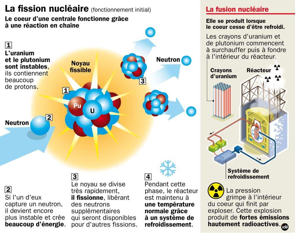 Processus de la fission nucléaire. À droite, l'encadré décrit un accident possible, la fusion du cœur, quand la température n'est plus contrôlée et monte trop haut, jusqu'à faire fondre le combustible (à ne pas confondre avec la fusion nucléaire, une autre voie pour l'énergie nucléaire, non encore exploitée). © Idé