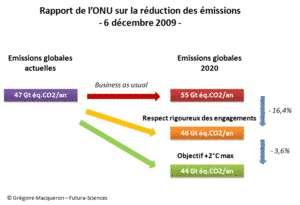 Cliquer pour agrandir. Si rien n'est fait (scénario business as usual), les émissions passeront de 47 Gt éq. CO2/an à 55 Gt éq. CO2/an en 2020. L'effort supplémentaire à consentir pour limiter le réchauffement à +2°C n'est que de 2 Gt/an si les engagements actuels des Etats (atteindre 46 Gt éq. CO2/an) sont rigoureusement respectés. © G. Macqueron / Futura-Sciences