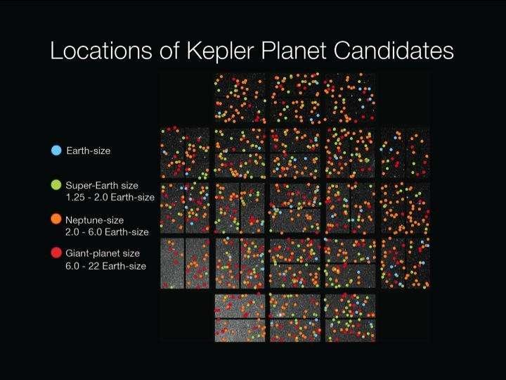 La localisation des candidats exoplanètes dans le champ observé par Kepler. Du bleu au rouge, les planètes repérées, de l'exoterre à la planète plus grosse que Jupiter. © Nasa, Wendy Stenzel