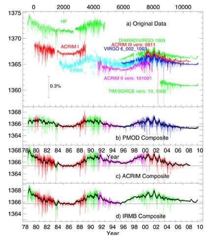 Figure 7. Valeurs moyennes journalières de l'irradiance solaire totale (TSI) mesurée par différents radiomètres et reconstructions composites selon trois sources différentes (voir texte). © pmodwrc.ch