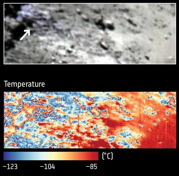 Gros plan sur la région montrée à gauche sur l'image précédente (la flèche blanche désigne la même zone), avec, en bas, la carte des températures établie avec le détecteur à infrargouges de Virtis. © Esa, Rosetta, NavCam–CC BY–SA IGO 3.0, Virtis, INAF-IAPS, Rome, Obs. de Paris-Lesia, DLR, G. Filacchione et al (2016)