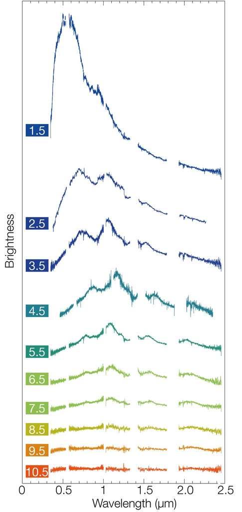 Ce montage de spectres obtenus avec l'instrument X-shooter sur le VLT montre le comportement changeant de la kilonova dans la galaxie NGC 4993, sur une période de 12 jours après la détection de l'explosion le 17 août 2017. Chaque spectre couvre une gamme de longueurs d'onde allant du proche ultraviolet au proche infrarouge et révèle à quel point cet objet a rougi alors que sa luminosité diminuait. © ESO, E. Pian et al., S. Smartt & ePESSTO