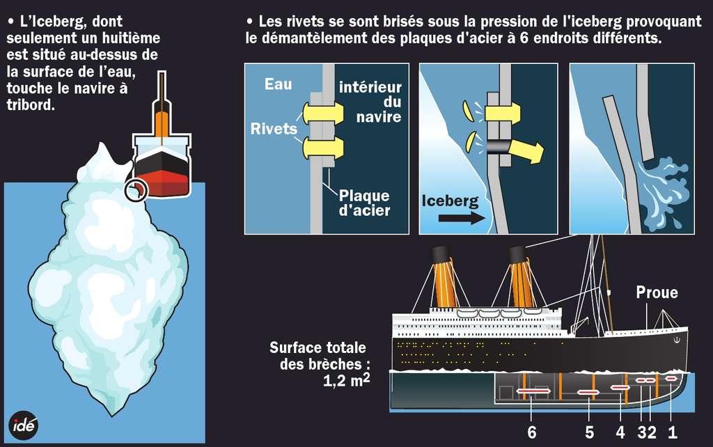 Que s'est-il réellement passé lorsque le navire a percuté l'iceberg ? Voici la réponse en image. Selon des témoignages de survivants, l'iceberg émergeait de 15 à 18 mètres hors de l'eau, puisqu'il dépassait un peu le gaillard d'avant. © Idé