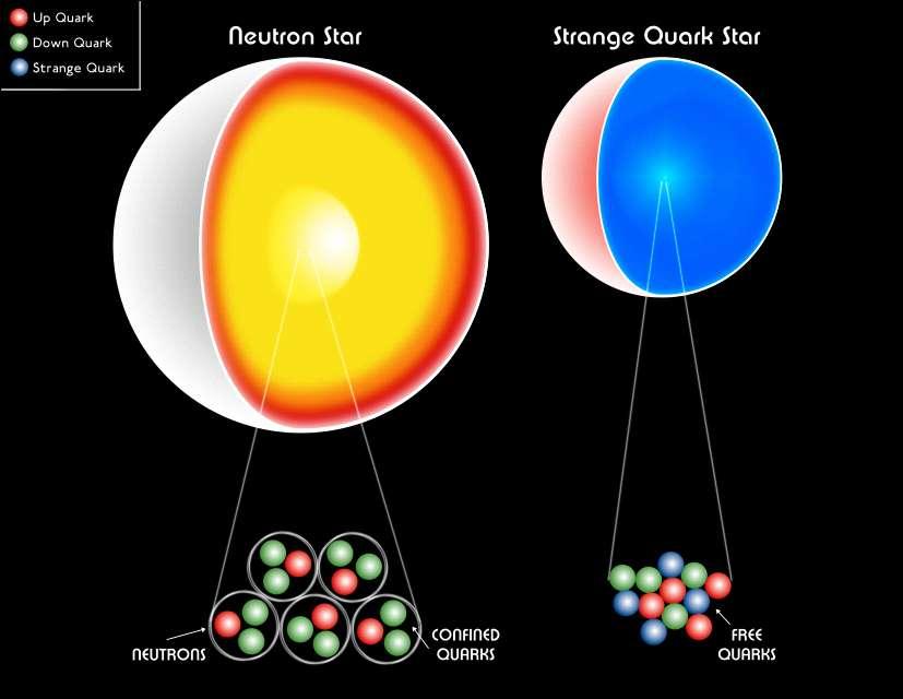 Dans une étoile à neutrons, les quarks restent confinés dans les hadrons, sauf peut-être dans le cœur. Dans une étoile à quarks, c'est presque toute l'étoile qui est composée de quarks libres. © CXCM-Weiss