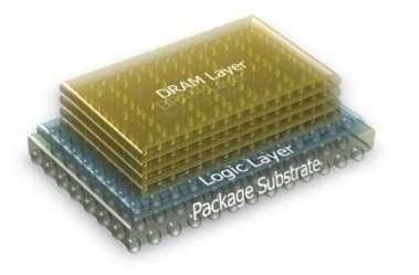 Dans une puce HMC, les cellules mémoire (DRAM Layer, couche DRam) sont installées sur le circuit assurant le contrôle (Logic Layer, couche logique). C'est cette partie qui recueille les demandes du processeur (« donne-moi le contenu de la mémoire numéro tant » ou « range-moi cette valeur dans la mémoire numéro tant »). La couche inférieure (Packaqe substrate) schématise le support physique du circuit. © Micron