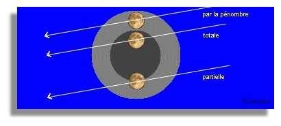 Les différentes catégories d'éclipses de Lune.