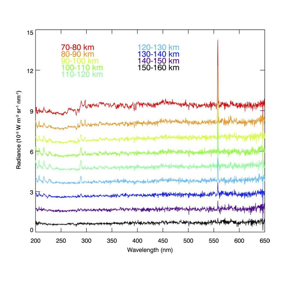 Évolution avec l'altitude de l'émission de l'oxygène dans le limbe diurne avec l'instrument Nomad/Uvis de la sonde ExoMars Trace Gras Orbiter. © J.-C. Gérard et al. (2020)