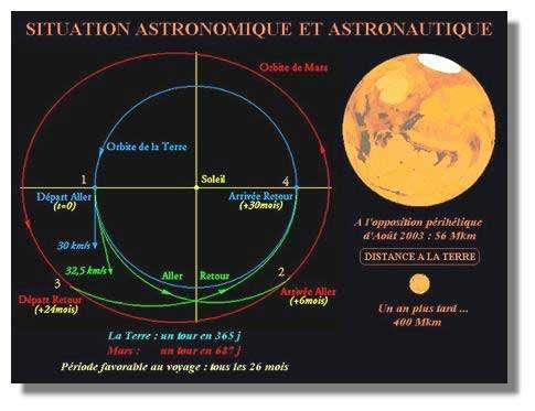 La circulation des planètes autour du soleil, les trajectoires du voyage et la variation de taille apparente de Mars en fonction de sa distance. Crédits : APM/R.Heidmann