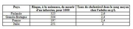 Comparaison des taux de cholestérol et des risques d'infarctus dans différents pays européens. D'après Cholestérol, de P. Ambrosi.