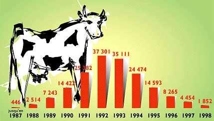 Les cas de vache folle dans l'Union européenne. © Cité des sciences