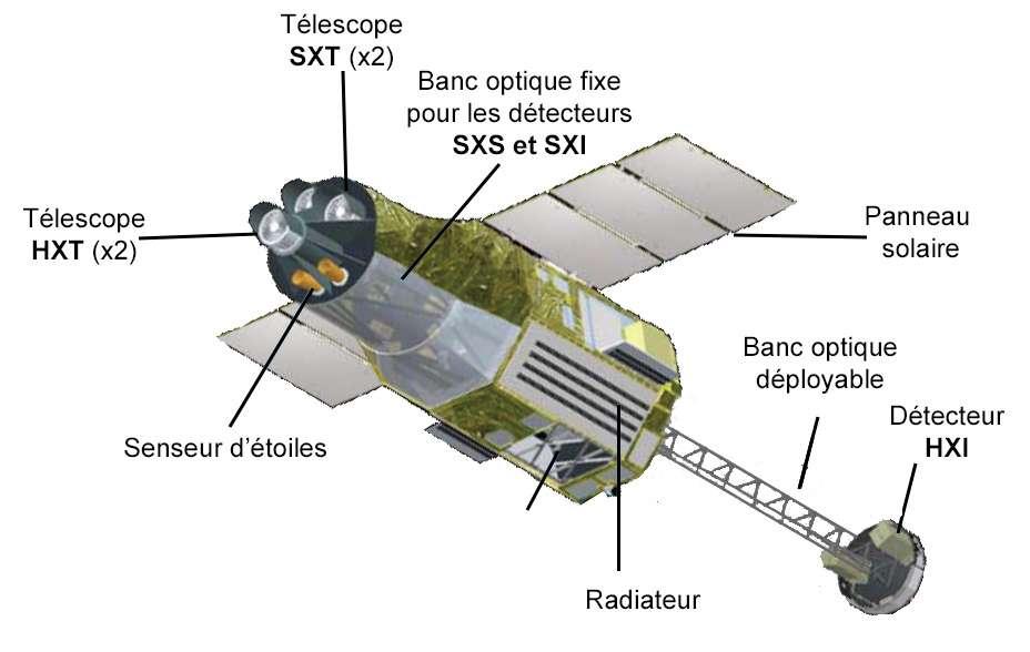 Hitomi est un satellite de 14 mètres de long pour une masse de 2,7 tonnes. Il est équipé de six télescopes et détecteurs à rayons X d'une résolution sans précédent et dispose d'un mât extensible de plus de 6 mètres, ce qui permet de disposer d'une focale de 12 mètres pour certains des instruments qu'il embarque. © Domaine public