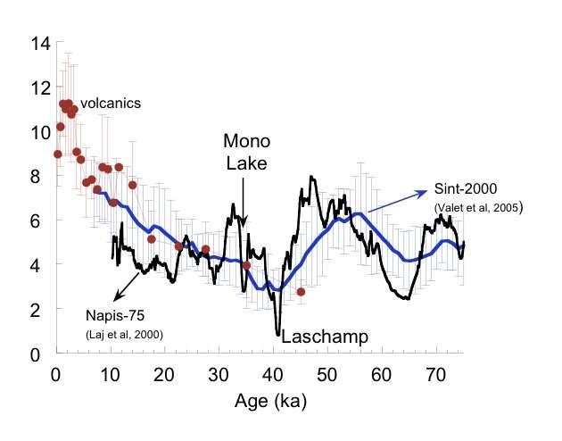Courbe de la paléo-intensité du champ magnétique au cours du temps. Les âges sont donnés en abscisse en dizaines de milliers d'années (ka). © Valet et Valladas 2010