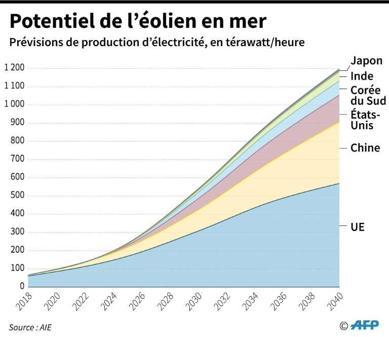 L'énergie éolienne en mer pourrait voir ses capacités de production multipliées par 15 d'ici 2040, contribuant à décarboner l'économie mondiale, selon l'AIE. Potentiel de l'éolien en mer. © Jonathan Walter, AFP