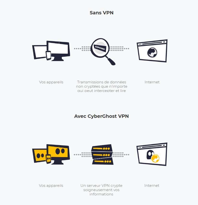 Sans VPN, n'importe qui peut intercepter vos données de navigation. © CyberGhost VPN