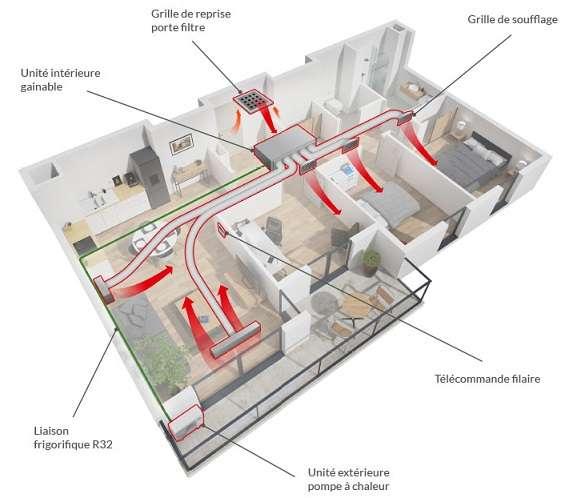 L'air est aspiré par le plénum de reprise (porte filtre) avant d'être refroidi ou réchauffé (selon les besoins) par l'unité extérieure reliée à l'unité intérieure par une liaison frigorifique. Il est ensuite distribué dans les différentes pièces via les grilles de ventilation. Pour une gestion pièce par pièce, il faut compléter l'installation par un dispositif de régulation. © Haiwa
