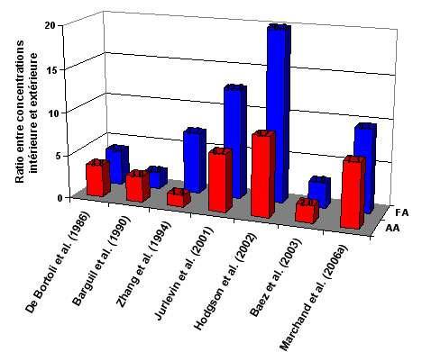 Figure 3 : Rapport entre les concentrations moyennes mesurées simultanément dans l'air intérieur et extérieur pour le formaldéhyde (FA) et l'acétaldéhyde (AA).