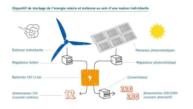 Une éolienne ou des panneaux solaires alimentent une batterie électrique lithium-ion à travers des régulateurs, indispensables pour contrôler la charge. Une tension de 12 V en continu est alors directement exploitable. Un convertisseur (transformateur et redresseur) transforme le courant continu en courant alternatif 220 ou 230 V. © Idé Graphic pour Planète-Énergies