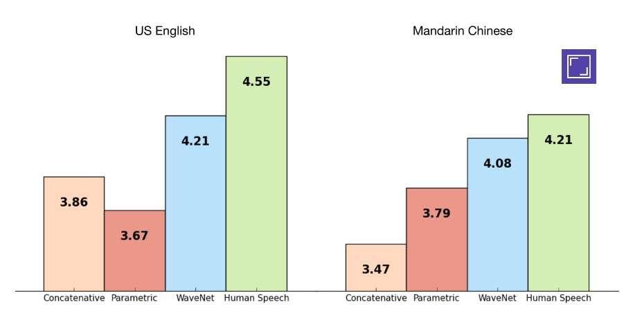 Ces graphiques illustrent le résultat de 500 tests à l'aveugle menés par DeepMind pour évaluer la performance de WaveNet. Était noté sur une échelle de 1 à 5 le niveau de réalisme des séquences audio entendues en anglais et en mandarin. On constate que l'IA se classe juste après la parole humaine et loin devant les autres systèmes de synthèse vocale existants. © DeepMind