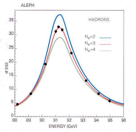 Résultat des expériences du LEP démontrant que seules 3 familles de neutrinos léger existent dans l'Univers.