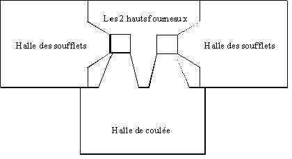Schéma de la disposition du haut fourneau de Dampierre-sur-Blévy.