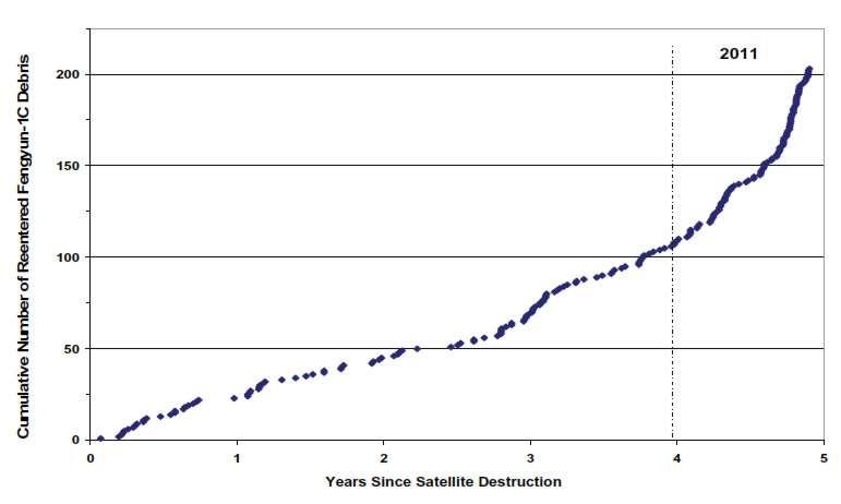 Schéma montrant le rythme de désorbitation des débris du satellite Fengyun-1C. À ce jour, seulement 6 % des débris générés par cette destruction, sur un total de 3.218 catalogués, sont retombés sur Terre. © Nasa