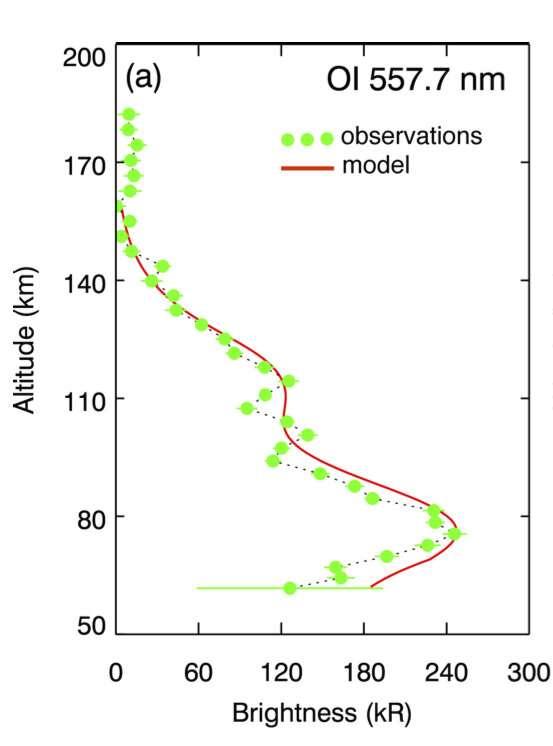 Comparaison entre l'émission diurne mesurée par l'ExoMars Trace Gas Orbiter (en vert) et le modèle correspondant (en rouge). © J.-C. Gérard et al. (2020)