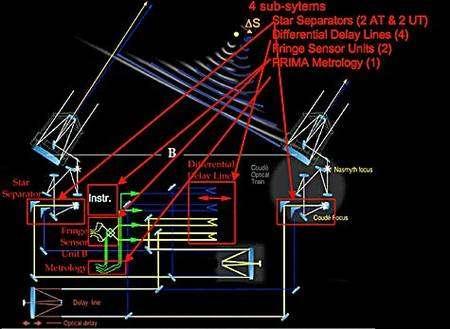 Schéma de principe de Prima. Crédit ESO