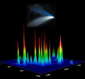 Chromatogramme de la glace cométaire réalisé avec le chromatographe multidimensionnel en phase gazeuse. Chaque pic correspond à un acide aminé. Plus le pic est haut, plus la quantité d'acides aminés est importante. © Cornelia Meinert et al. 2012, ChemPlusChem
