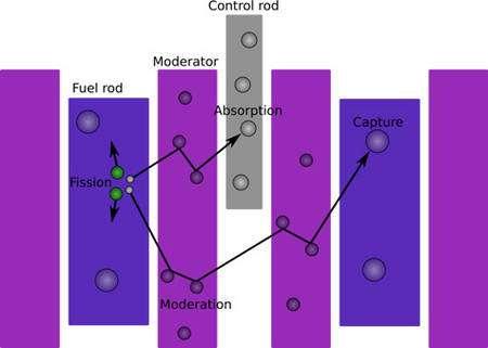Schéma de principe d'un réacteur nucléaire © Wikimedia Commons