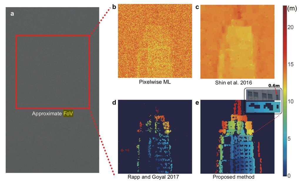 En a : vue en condition réelle. De b à d : vue reconstruite avec différents algorithmes. En e : vue obtenue par le nouvelle méthode, qui offre une résolution de 60 cm à plus de 45 km de distance. © Zheng-Ping Li et al, arxiv, 1904.10341v1, avril 2019