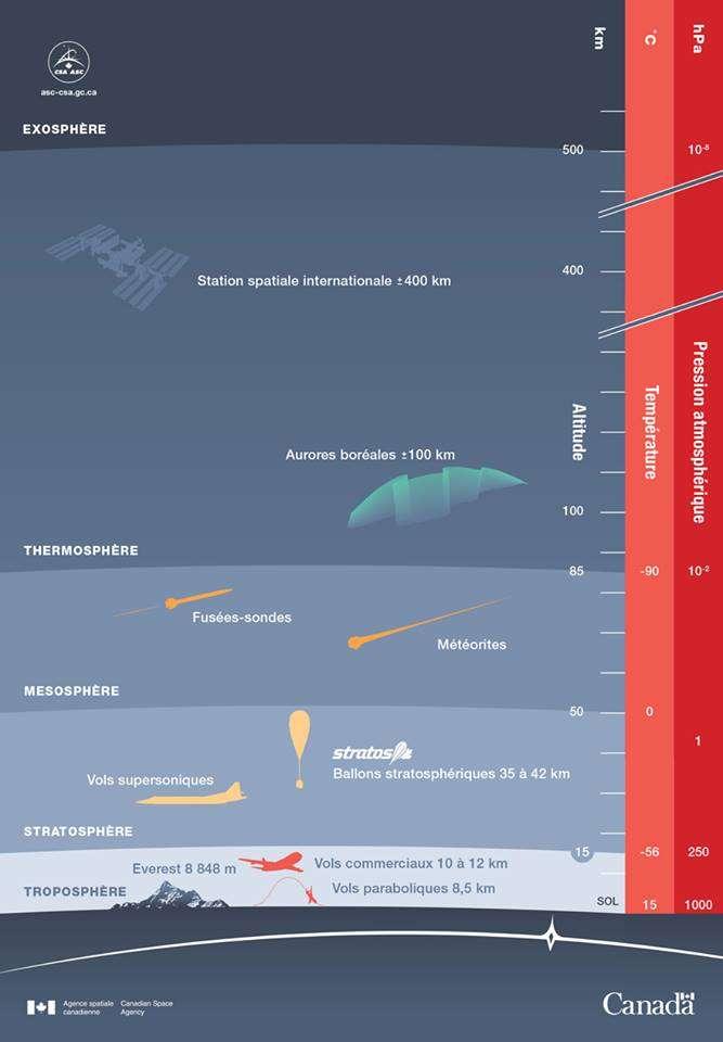 La mise en perspective des missions avec des ballons stratosphériques. © Agence spatiale canadienne